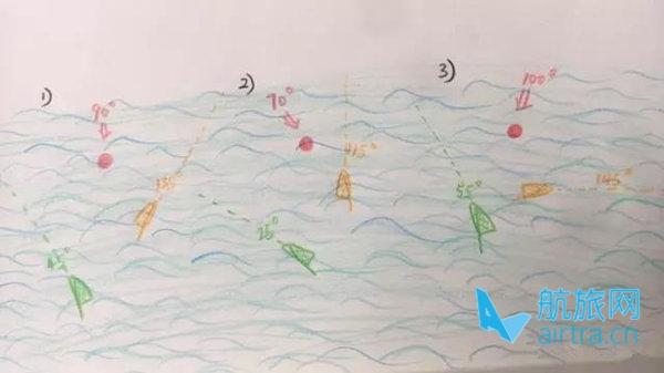 张红丽航海教学——风摆的类型