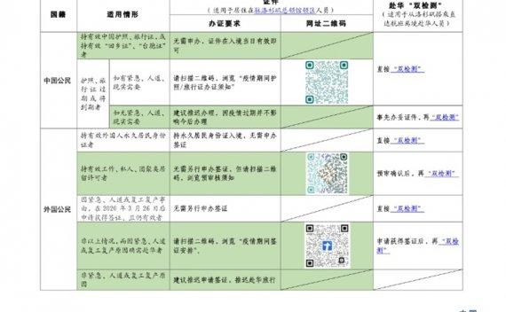 """中国驻洛杉矶总领事馆发布赴华""""双检测""""安排及要求"""